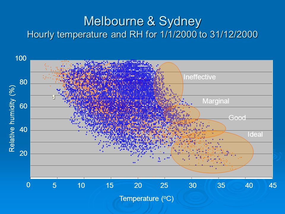 Melbourne & Sydney Hourly temperature and RH for 1/1/2000 to 31/12/2000 Ideal Good Marginal 0 51015202530354045 Temperature ( o C) Relative humidity (