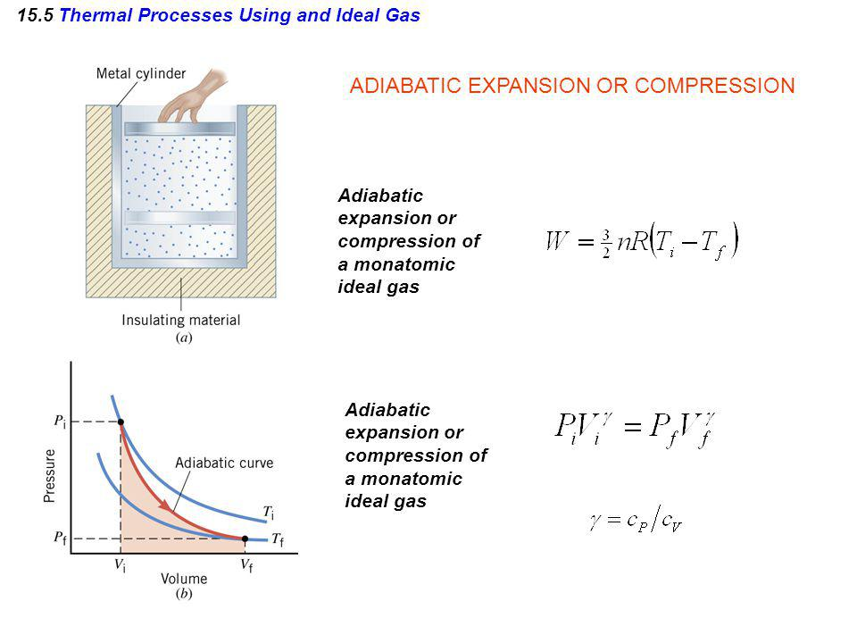 15.5 Thermal Processes Using and Ideal Gas ADIABATIC EXPANSION OR COMPRESSION Adiabatic expansion or compression of a monatomic ideal gas Adiabatic ex