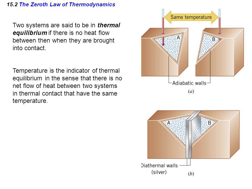 15.2 The Zeroth Law of Thermodynamics Two systems are said to be in thermal equilibrium if there is no heat flow between then when they are brought in