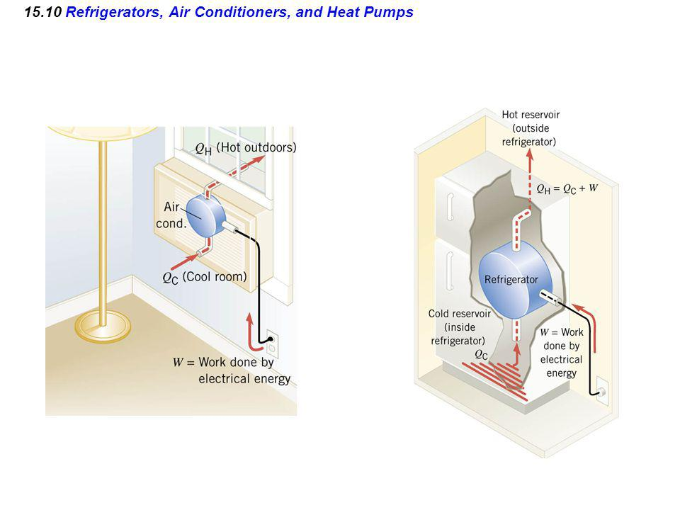 15.10 Refrigerators, Air Conditioners, and Heat Pumps