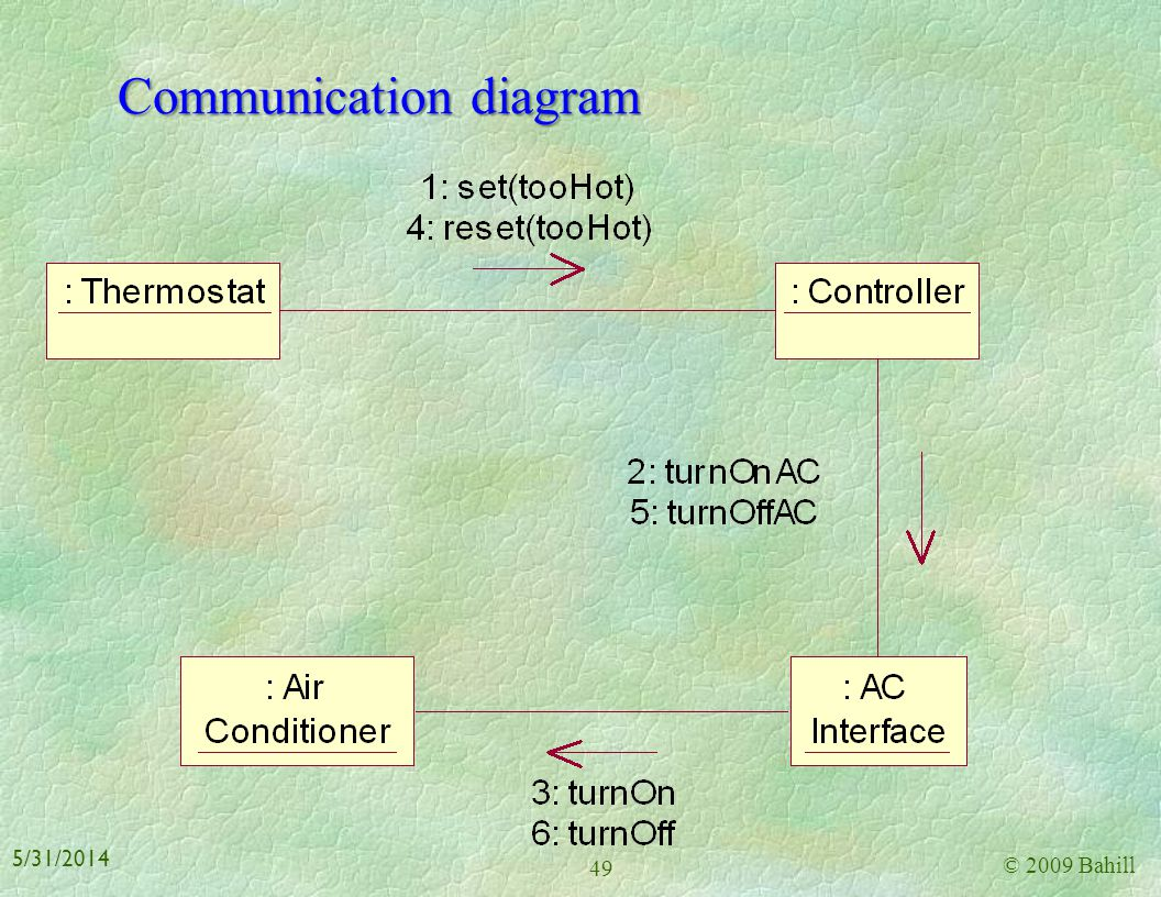 Analysis model use-case diagram © 2009 Bahill 48 5/31/2014