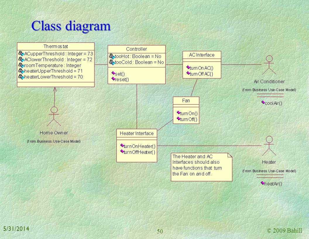 Communication diagram © 2009 Bahill 49 5/31/2014