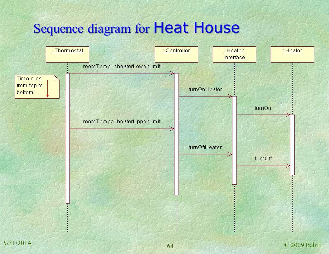 Design model use-case diagram* © 2009 Bahill 63 5/31/2014