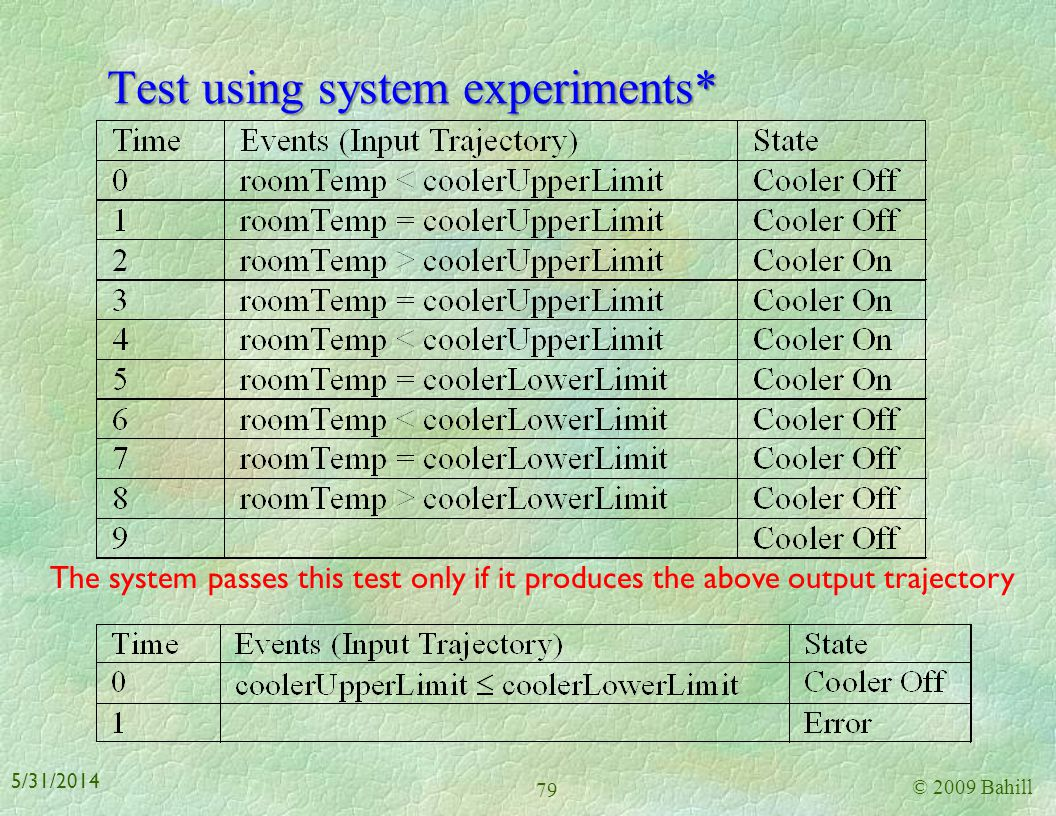 Test vectors 3 Test Procedure for the Heater 1. Choose a cold day, e.g. outside temperature is less than 60 F. 2. Set Heater On/Off switch to On. 3. S