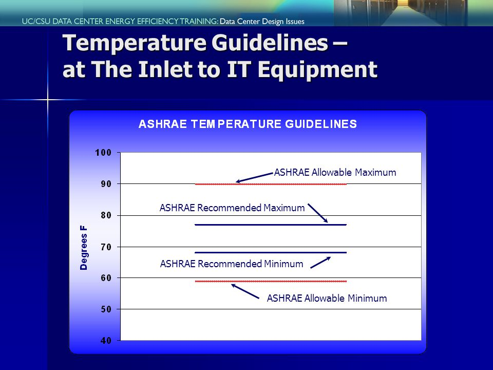 Temperature Guidelines – at The Inlet to IT Equipment ASHRAE Allowable Maximum ASHRAE Allowable Minimum ASHRAE Recommended Maximum ASHRAE Recommended Minimum