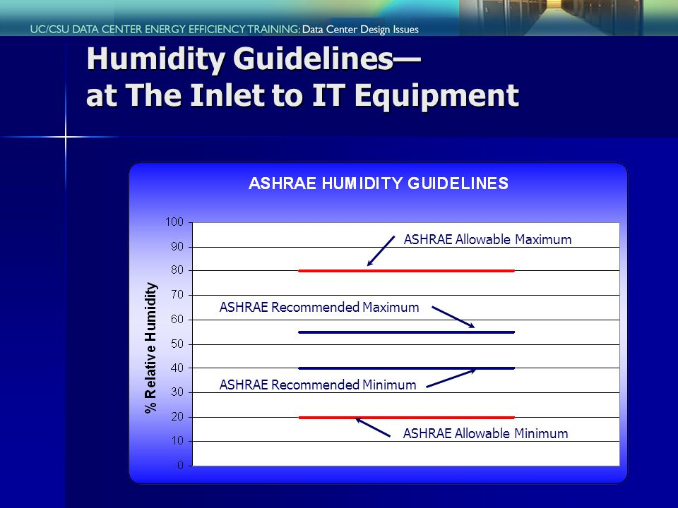 Humidity Guidelines at The Inlet to IT Equipment ASHRAE Allowable Maximum ASHRAE Allowable Minimum ASHRAE Recommended Maximum ASHRAE Recommended Minimum