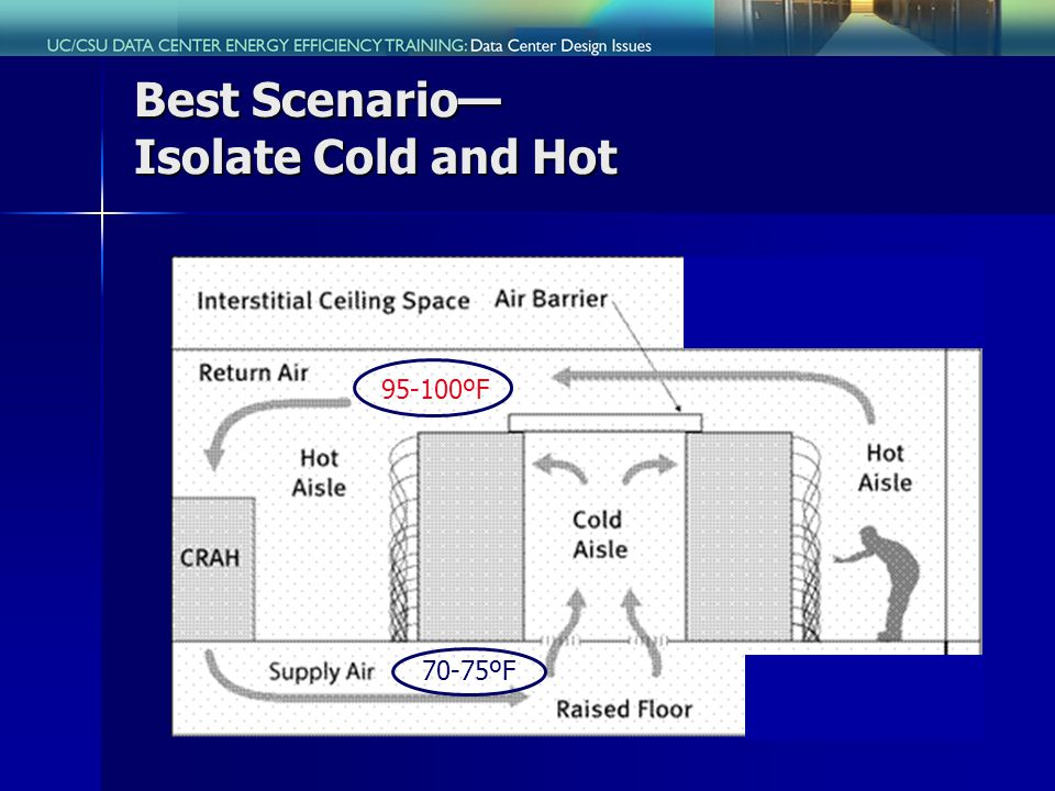Best Scenario Isolate Cold and Hot 70-75ºF 95-100ºF