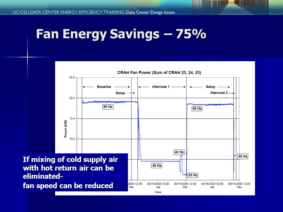Fan Energy Savings – 75% If mixing of cold supply air with hot return air can be eliminated- fan speed can be reduced