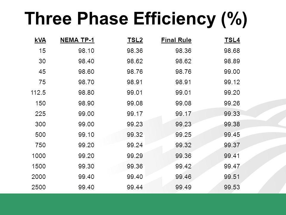 Three Phase Efficiency (%) kVANEMA TP-1TSL2Final RuleTSL4 1598.1098.36 98.68 3098.4098.62 98.89 4598.6098.76 99.00 7598.7098.91 99.12 112.598.8099.01