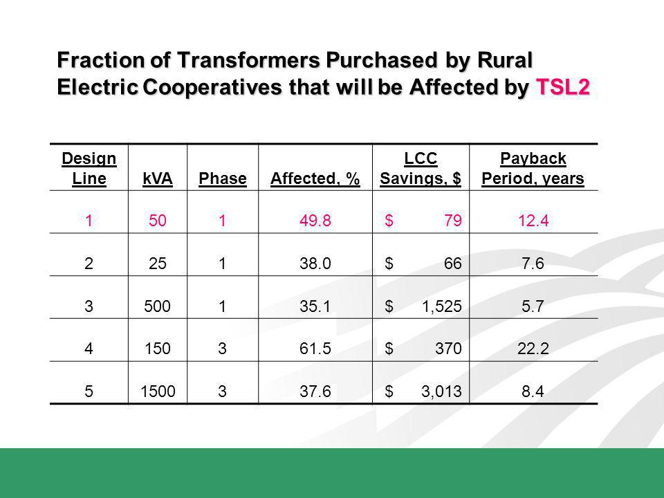 Fraction of Transformers Purchased by Rural Electric Cooperatives that will be Affected by TSL2 Design LinekVAPhaseAffected, % LCC Savings, $ Payback