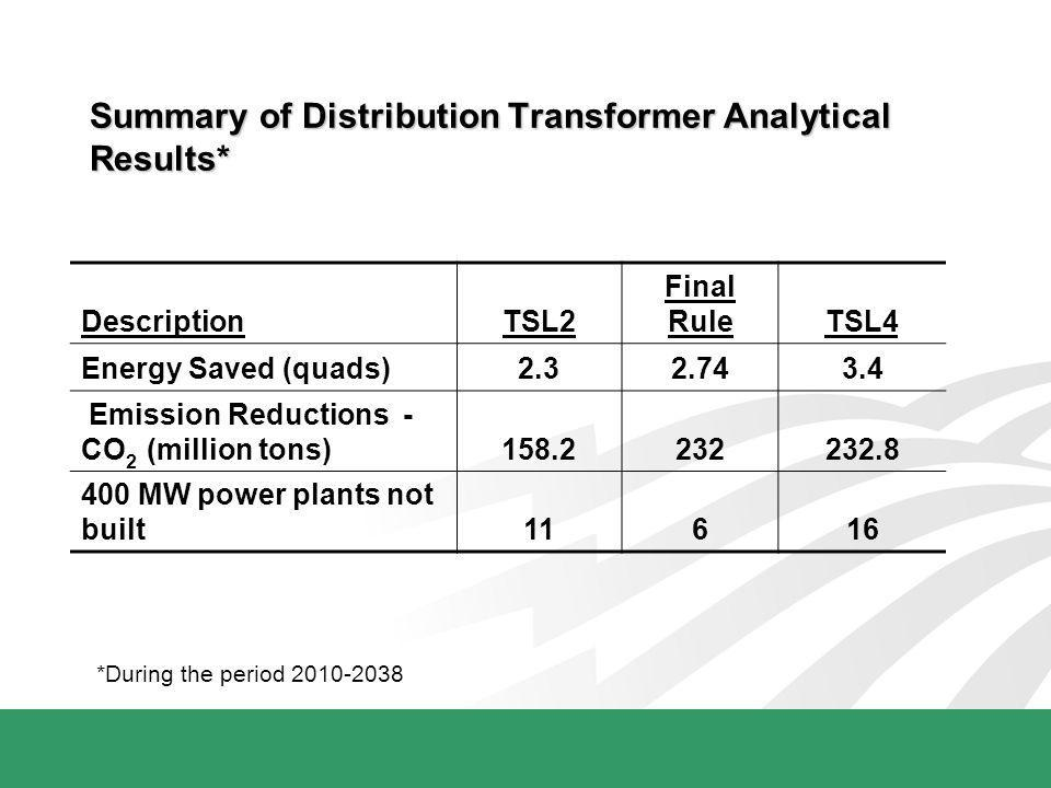 Summary of Distribution Transformer Analytical Results* DescriptionTSL2 Final RuleTSL4 Energy Saved (quads)2.32.743.4 Emission Reductions - CO 2 (mill