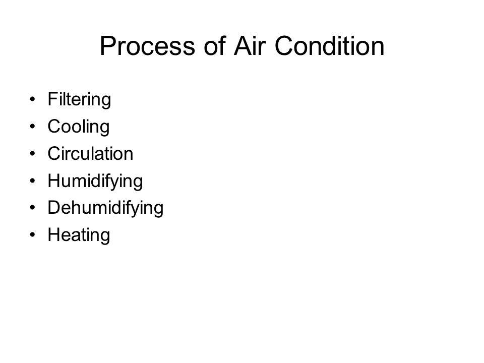 Process of Air Condition Filtering Cooling Circulation Humidifying Dehumidifying Heating
