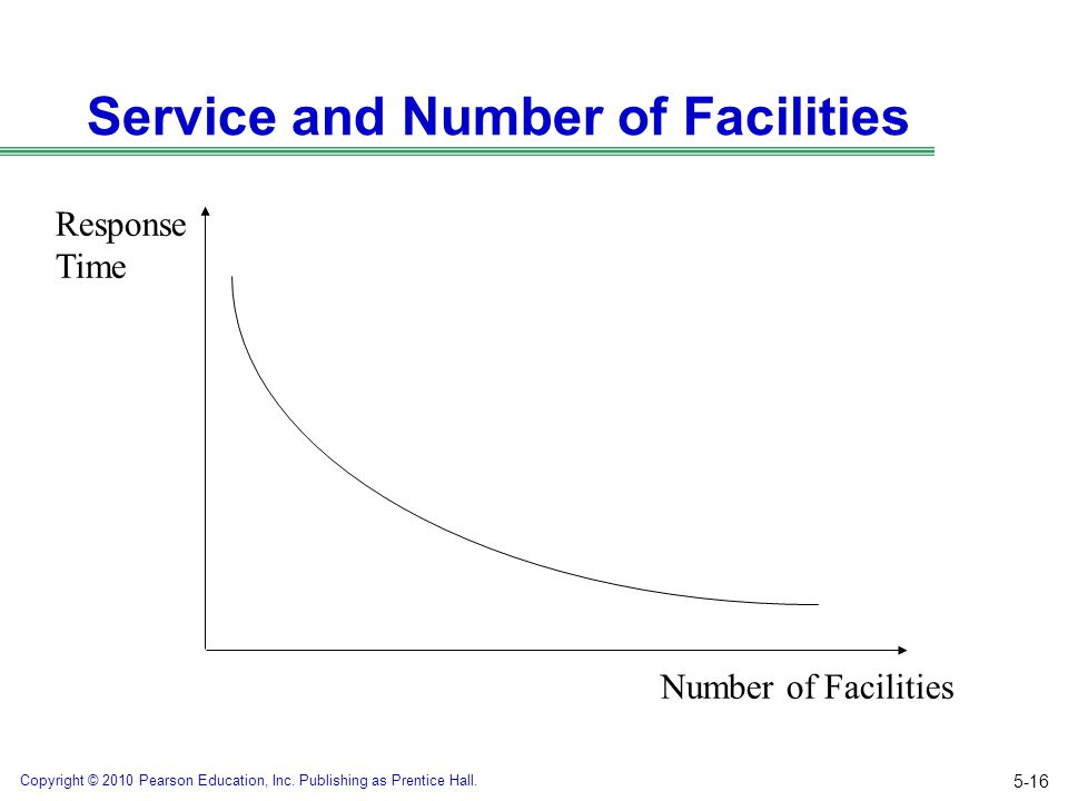 Copyright © 2010 Pearson Education, Inc. Publishing as Prentice Hall. Service and Number of Facilities Number of Facilities Response Time 5-16