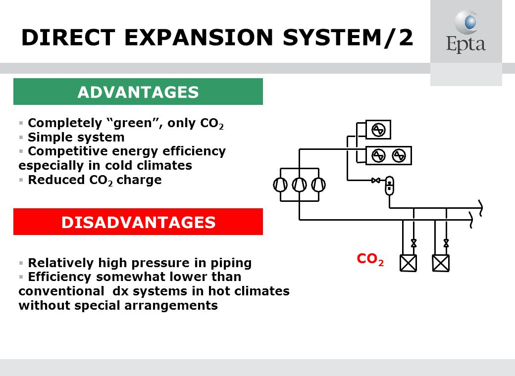 DIRECT EXPANSION SYSTEM/2 ADVANTAGES Completely green, only CO 2 Simple system Competitive energy efficiency especially in cold climates Reduced CO 2 charge DISADVANTAGES CO 2 Relatively high pressure in piping Efficiency somewhat lower than conventional dx systems in hot climates without special arrangements