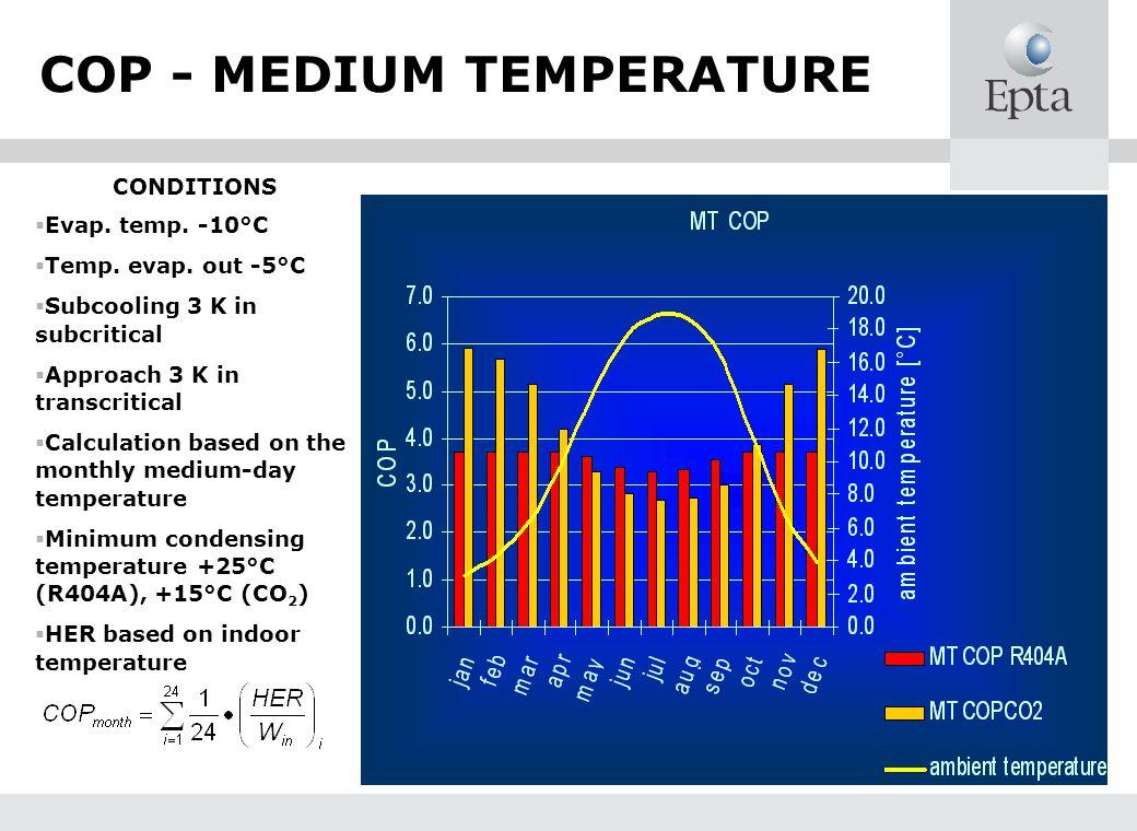 COP - MEDIUM TEMPERATURE CONDITIONS Evap. temp. -10°C Temp. evap. out -5°C Subcooling 3 K in subcritical Approach 3 K in transcritical Calculation bas