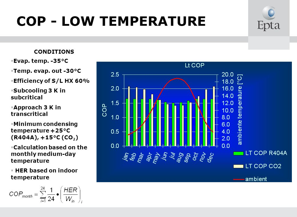 COP - LOW TEMPERATURE CONDITIONS Evap. temp. -35°C Temp. evap. out -30°C Efficiency of S/L HX 60% Subcooling 3 K in subcritical Approach 3 K in transc
