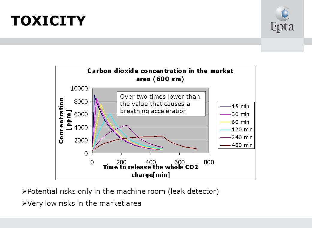TOXICITY Potential risks only in the machine room (leak detector) Very low risks in the market area Over two times lower than the value that causes a