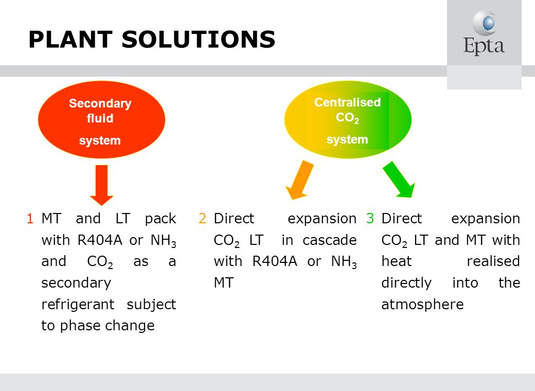 PLANT SOLUTIONS 2Direct expansion CO 2 LT in cascade with R404A or NH 3 MT 3Direct expansion CO 2 LT and MT with heat realised directly into the atmos
