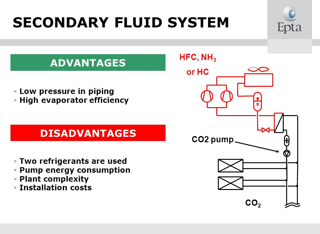 SECONDARY FLUID SYSTEM ADVANTAGES Low pressure in piping High evaporator efficiency DISADVANTAGES Two refrigerants are used Pump energy consumption Plant complexity Installation costs HFC, NH 3 or HC CO 2 CO2 pump