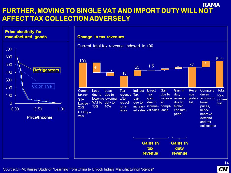 RAMA 14 FURTHER, MOVING TO SINGLE VAT AND IMPORT DUTY WILL NOT AFFECT TAX COLLECTION ADVERSELY Change in tax revenues Current total tax revenue indexed to 100 Current tax rev ST+ Excise - 25% C.Duty – 24% Loss due to lowering VAT to 15% Loss due to lowering duty to 10% Tax revenue after reduct- ion in rates Indirect Tax gain due to increas- ed sales Direct Tax gain due to increas- ed sales Gain due to increas- ed compl- iance Gain in duty revenue due to higher consum- ption Total Rev.