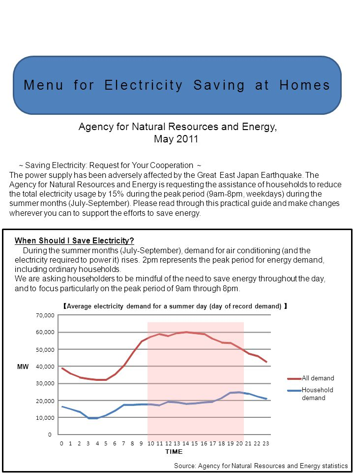Menu for Electricity Saving at Homes Saving Electricity: Request for Your Cooperation The power supply has been adversely affected by the Great East J