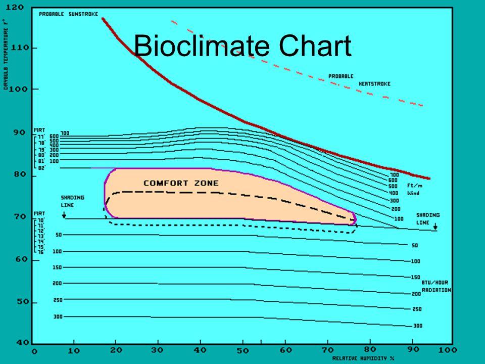Bioclimate Chart