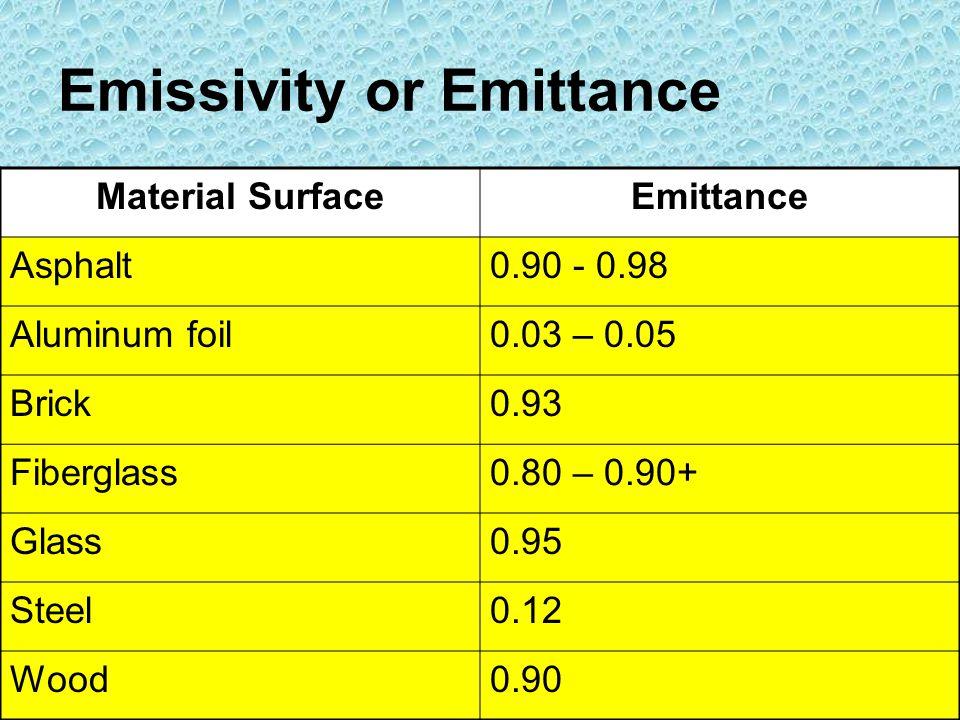 Emissivity or Emittance Material SurfaceEmittance Asphalt0.90 - 0.98 Aluminum foil0.03 – 0.05 Brick0.93 Fiberglass0.80 – 0.90+ Glass0.95 Steel0.12 Woo