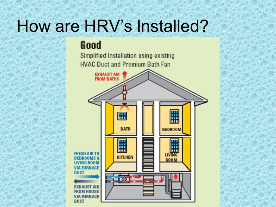 How are HRVs Installed?