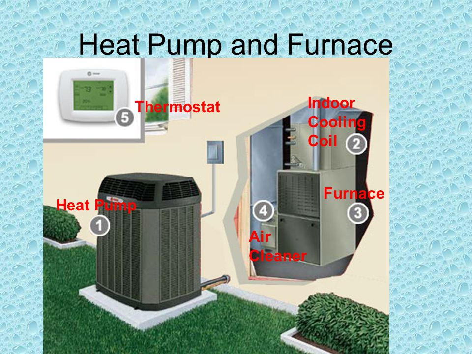 Heat Pump and Furnace Indoor Cooling Coil Heat Pump Furnace Air Cleaner Thermostat