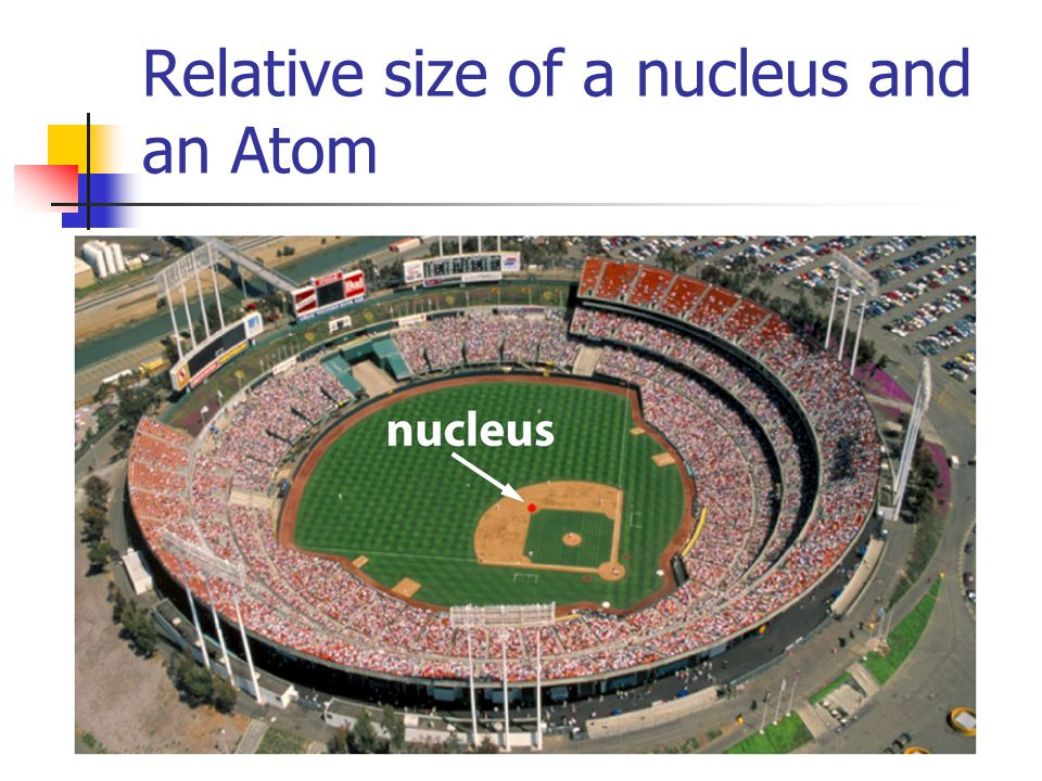 Relative size of a nucleus and an Atom