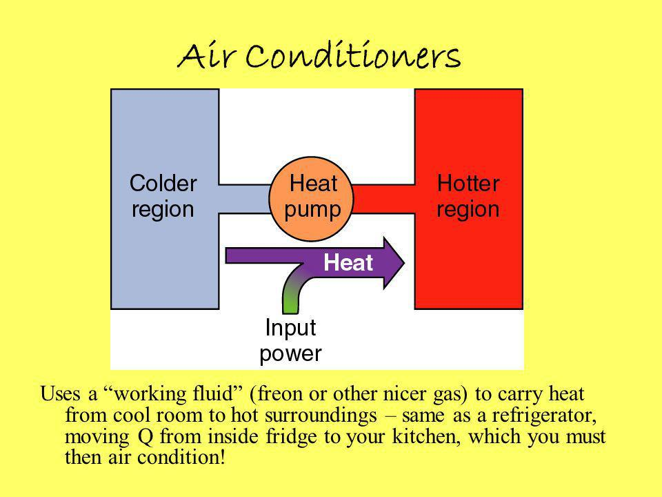Air Conditioners Uses a working fluid (freon or other nicer gas) to carry heat from cool room to hot surroundings – same as a refrigerator, moving Q from inside fridge to your kitchen, which you must then air condition!