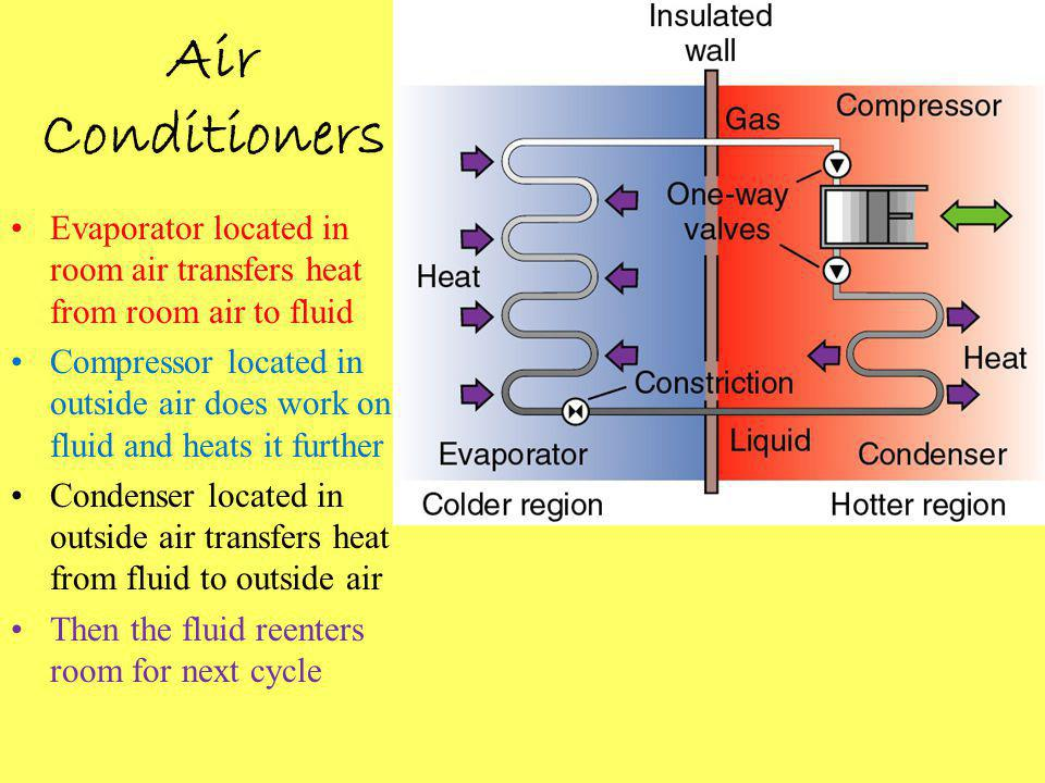 Evaporator located in room air transfers heat from room air to fluid Compressor located in outside air does work on fluid and heats it further Condenser located in outside air transfers heat from fluid to outside air Then the fluid reenters room for next cycle