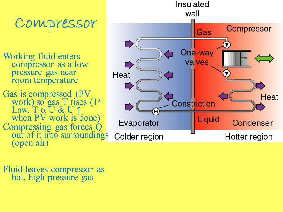 Compressor Working fluid enters compressor as a low pressure gas near room temperature Gas is compressed (PV work) so gas T rises (1 st Law, T U & U when PV work is done) Compressing gas forces Q out of it into surroundings (open air) Fluid leaves compressor as hot, high pressure gas