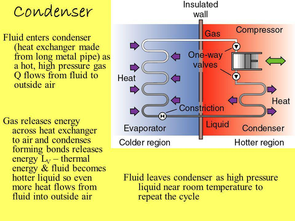 Condenser Fluid enters condenser (heat exchanger made from long metal pipe) as a hot, high pressure gas Q flows from fluid to outside air Gas releases energy across heat exchanger to air and condenses forming bonds releases energy L V – thermal energy & fluid becomes hotter liquid so even more heat flows from fluid into outside air Fluid leaves condenser as high pressure liquid near room temperature to repeat the cycle
