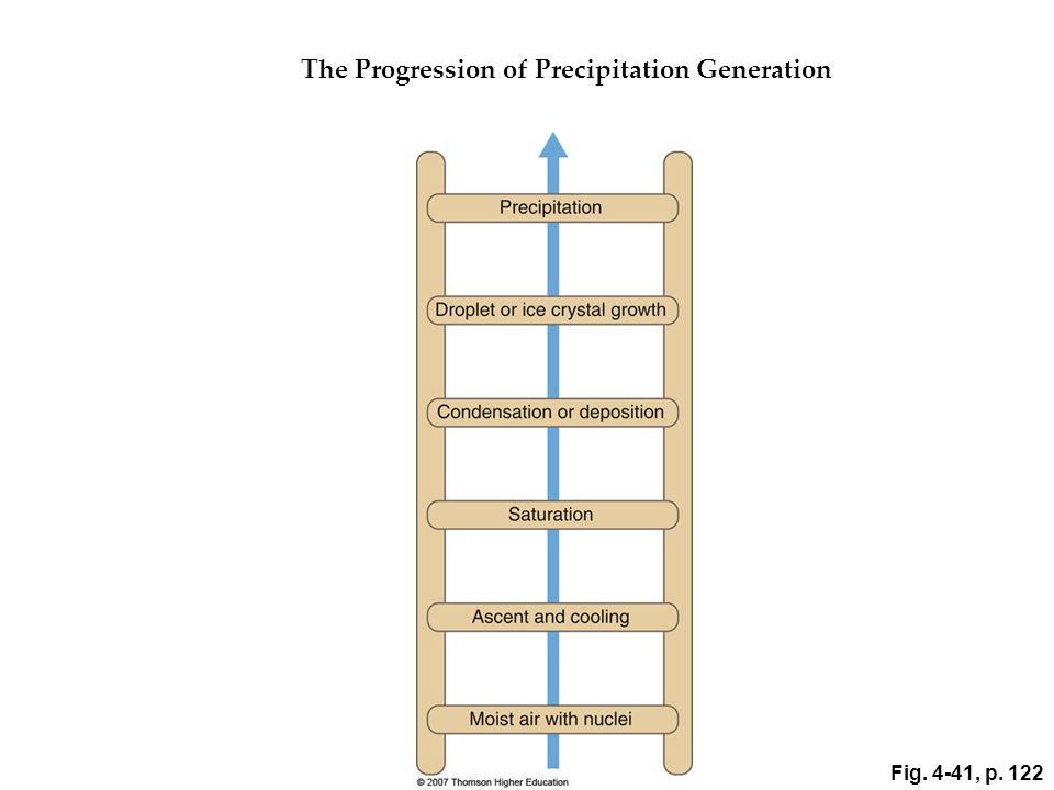 Fig. 4-41, p. 122 The Progression of Precipitation Generation