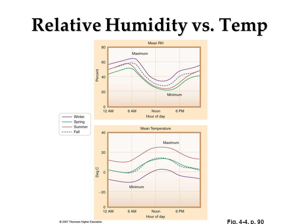 Relative Humidity vs. Temp Fig. 4-4, p. 90