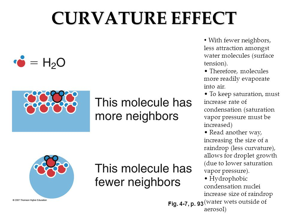CURVATURE EFFECT With fewer neighbors, less attraction amongst water molecules (surface tension). Therefore, molecules more readily evaporate into air