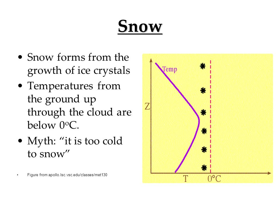 Snow Snow forms from the growth of ice crystals Temperatures from the ground up through the cloud are below 0 o C. Myth: it is too cold to snow Figure
