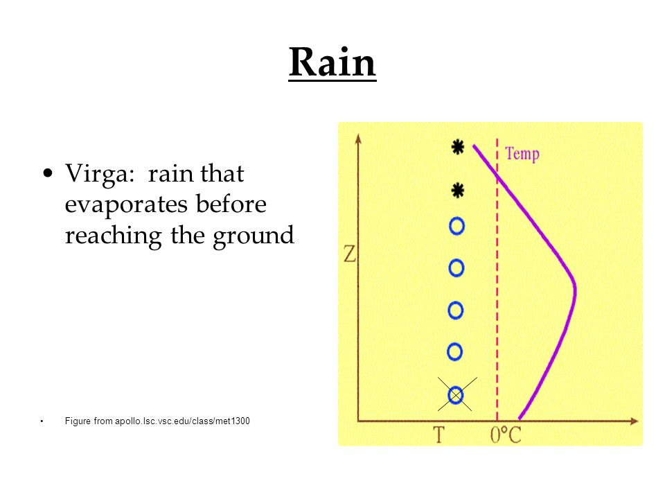 Rain Virga: rain that evaporates before reaching the ground Figure from apollo.lsc.vsc.edu/class/met1300