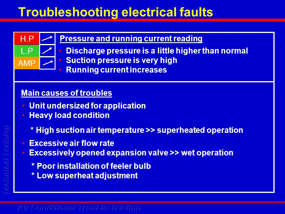 Troubleshooting electrical faults H.P L.P AMP Discharge pressure is a little higher than normal Suction pressure is very high Running current increase