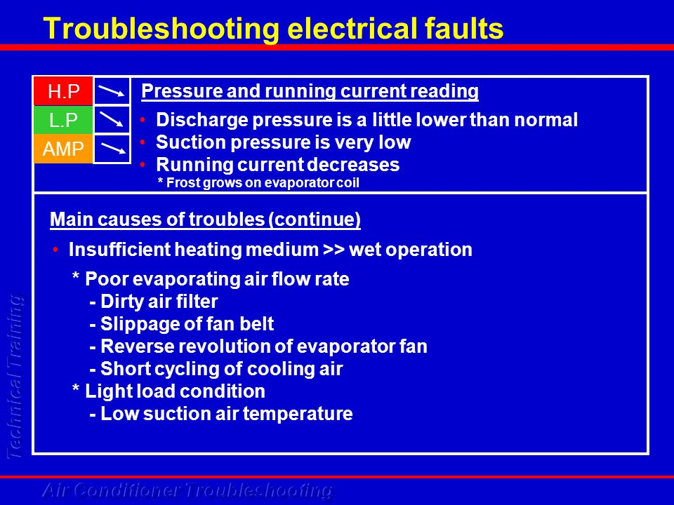 Troubleshooting electrical faults H.P L.P AMP Discharge pressure is a little lower than normal Suction pressure is very low Running current decreases