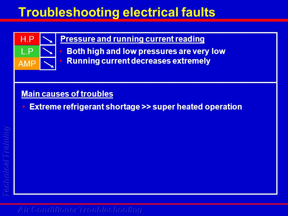 Troubleshooting electrical faults H.P L.P AMP Both high and low pressures are very low Running current decreases extremely Pressure and running curren