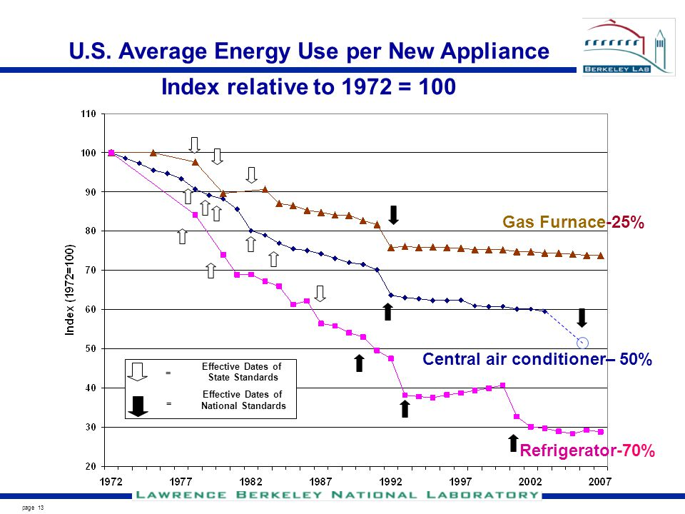 page 13 U.S. Average Energy Use per New Appliance Index relative to 1972 = 100 Effective Dates of National Standards Effective Dates of State Standard