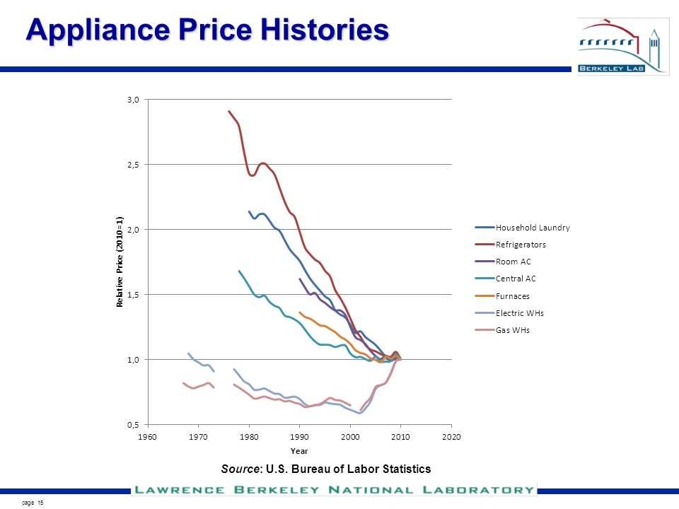 page 15 Appliance Price Histories Source: U.S. Bureau of Labor Statistics