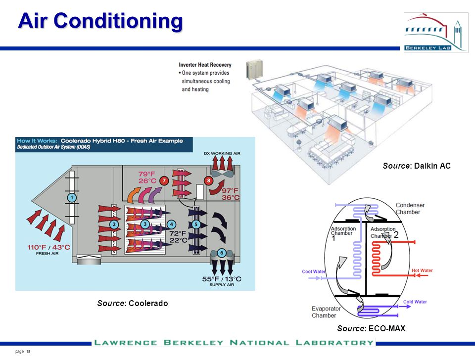 page 18 Air Conditioning Source: Coolerado Source: Daikin AC Source: ECO-MAX