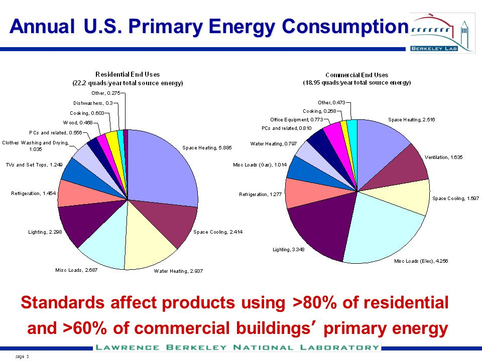 page 3 Annual U.S. Primary Energy Consumption Standards affect products using >80% of residential and >60% of commercial buildings primary energy