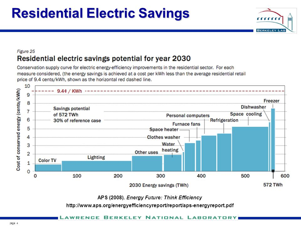 page 4 Residential Electric Savings APS (2008).