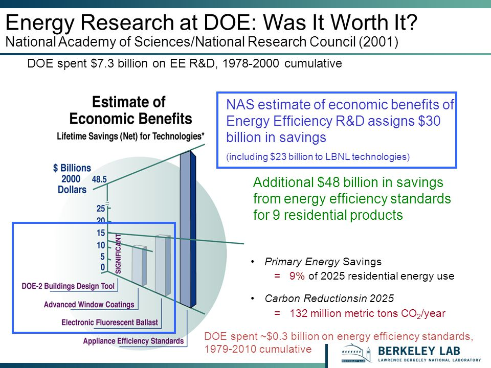 Energy Research at DOE: Was It Worth It.