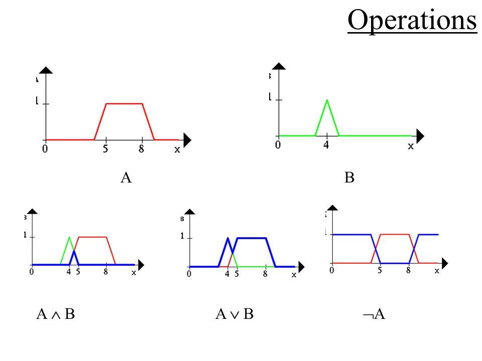 Operations A B A B A B A
