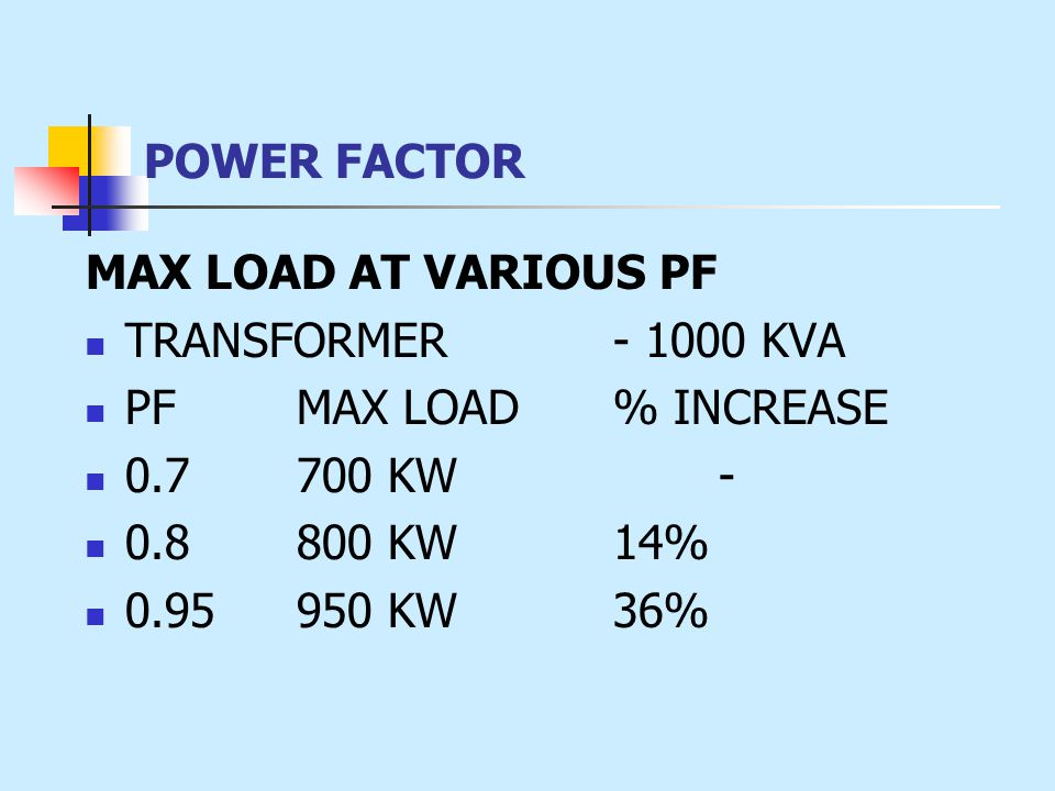 POWER FACTOR MAX LOAD AT VARIOUS PF TRANSFORMER - 1000 KVA PFMAX LOAD % INCREASE 0.7700 KW- 0.8800 KW14% 0.95950 KW36%